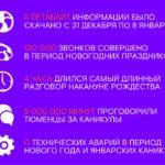 5 000 терабайт интернет-трафика и 130 тысяч звонков: «Ростелеком» представляет новогодние телеком-рекорды тюменцев