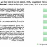 Поправки к Конституции РФ, затрагивающие политическую сферу