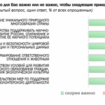 Подробности мониторингового исследования ВЦИОМ о важности для россиян поправок, планируемых к внесению в Конституцию РФ